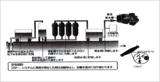 井水ろ過システム図