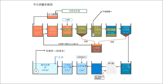 中水設備システム図