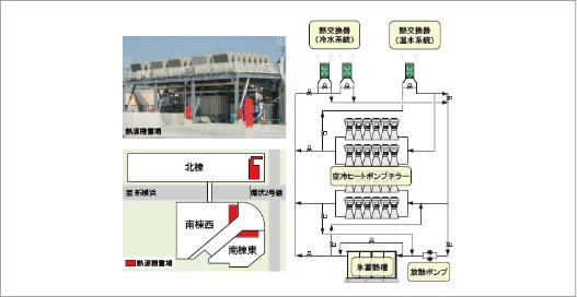 氷蓄熱式空調システム図